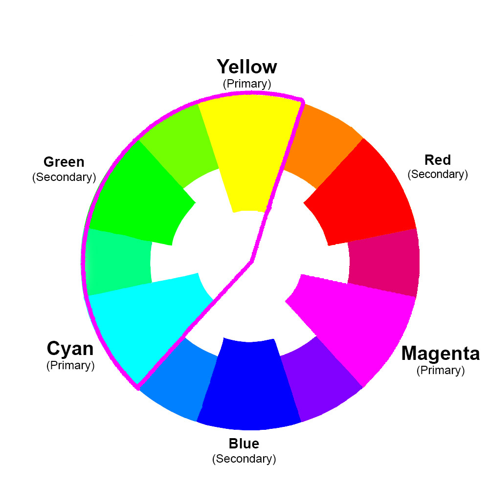 color wheel - yellow to cyan