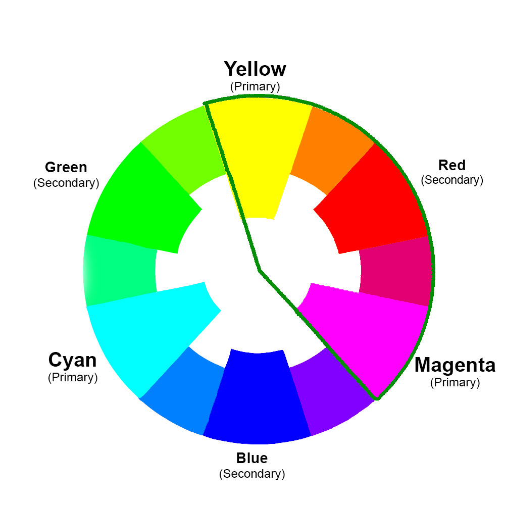 Color wheel - yellow to magenta segment