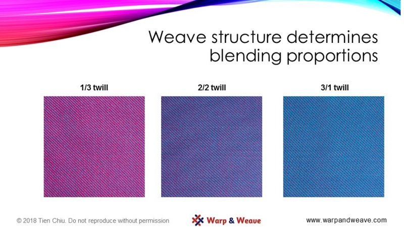 weave structure and proportions