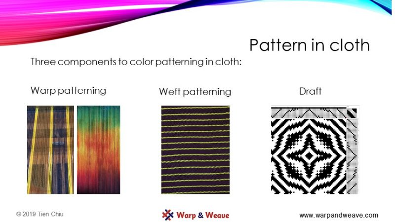 A slide illustrating the three types of patterning in cloth: Warp patterning, weft patterning, and patterning in the draft.