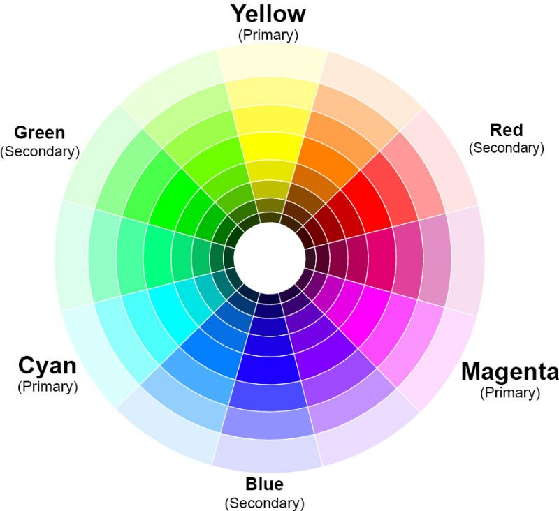 Color wheel with tints and shades of the pure hues