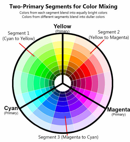 Two-Primary Rule color wheel for color mixing